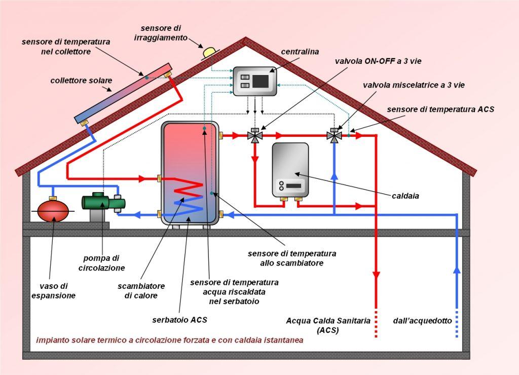 bertini impianti impianto solare termico