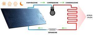 bertini impianti solare termico